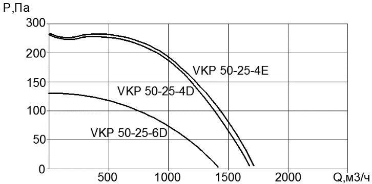 Вентилятор VKP 50x25-6D (380В)