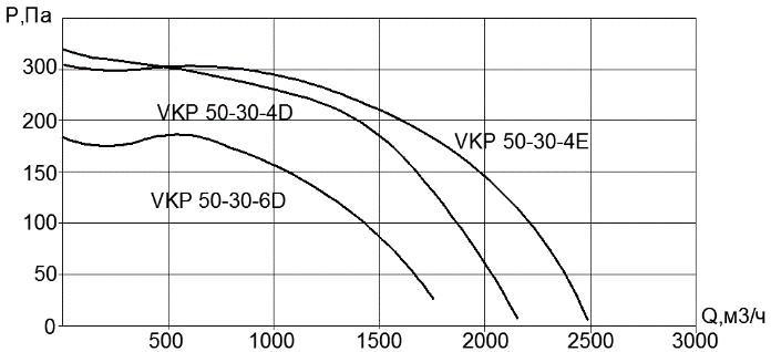 Вентилятор VKP 50x30-4D (380В)