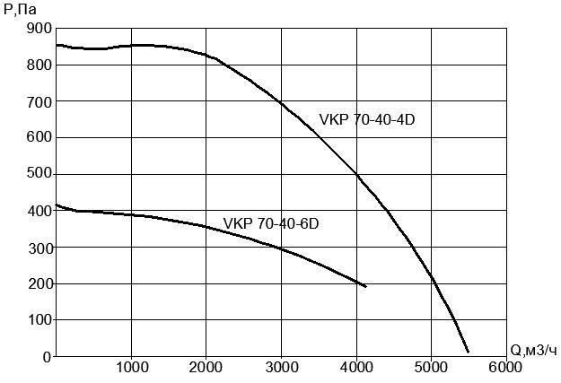 Вентилятор VKP 70х40-6D (380В)