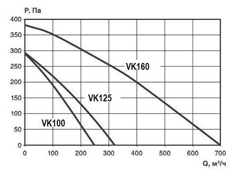 Вентилятор VK 125