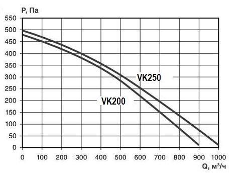 Вентилятор VK 200