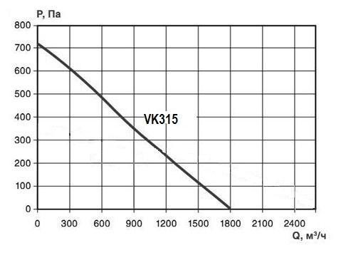 Вентилятор VK 315