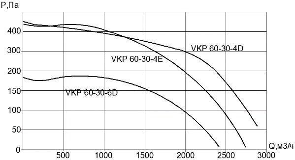 Вентилятор VKP 60х30-4Е (220В)
