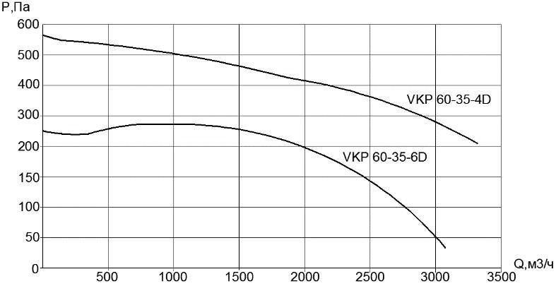 Вентилятор VKP 60х35-6D (380В)