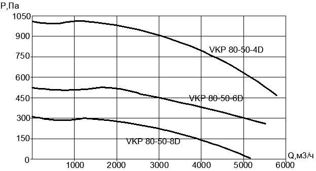 Вентилятор VKP 80х50-4D (380В)