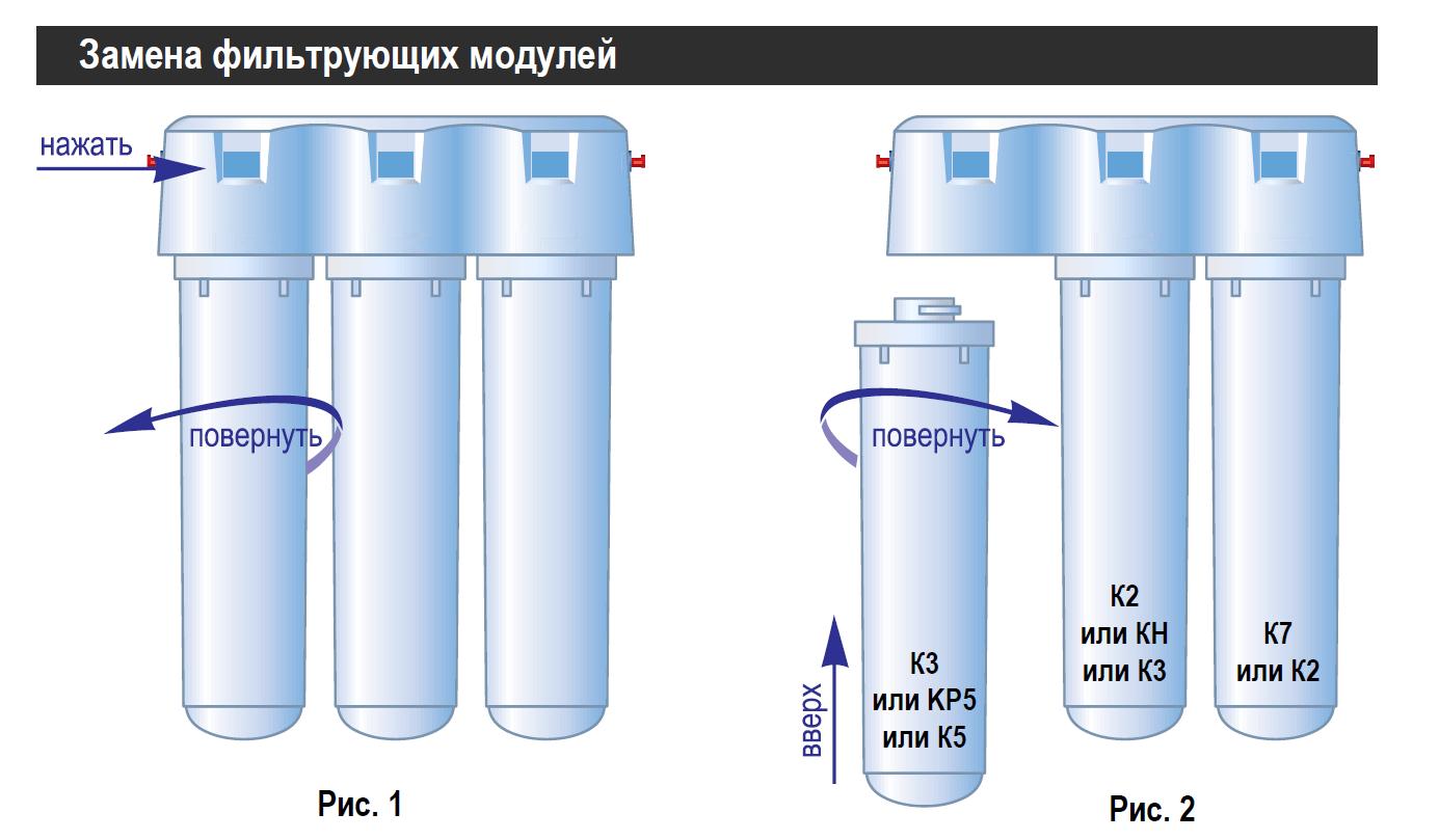 Замена фильтрующих элементов.